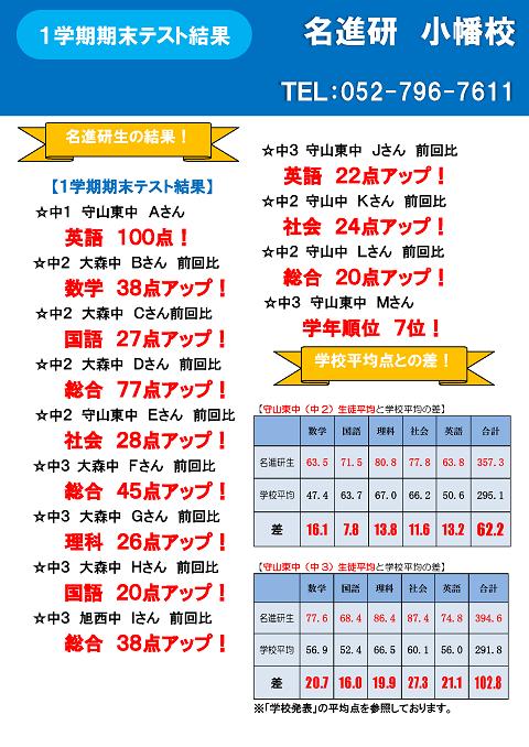 【高校受験コース】1学期期末テスト結果!