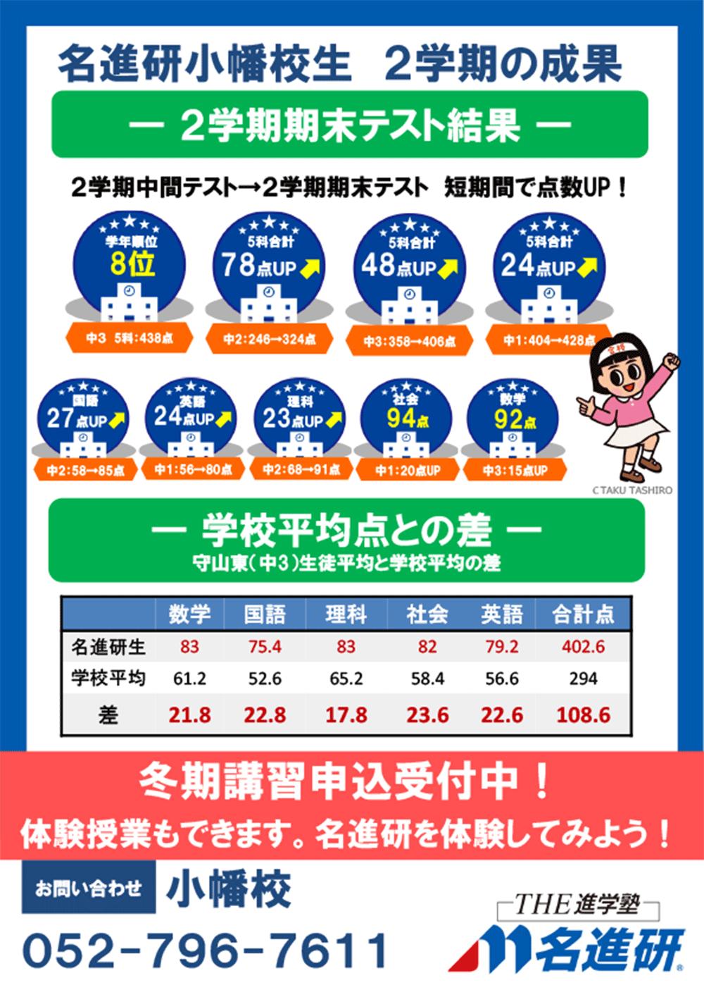 【高校受験コース】2学期期末テスト結果!
